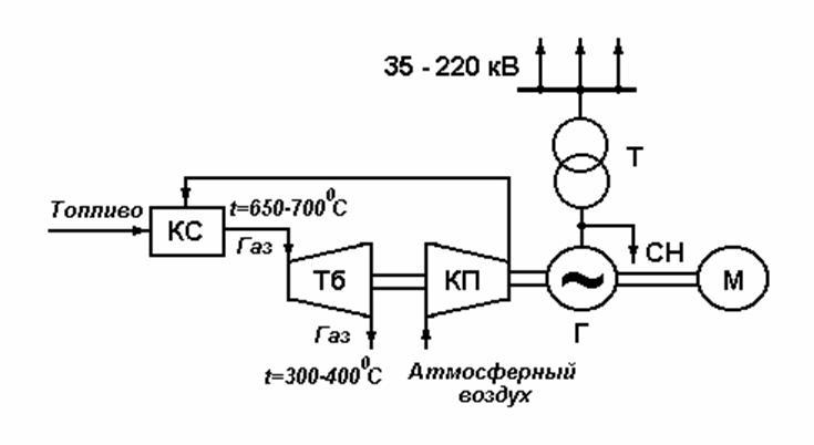 Упрощенная схема газотурбинной